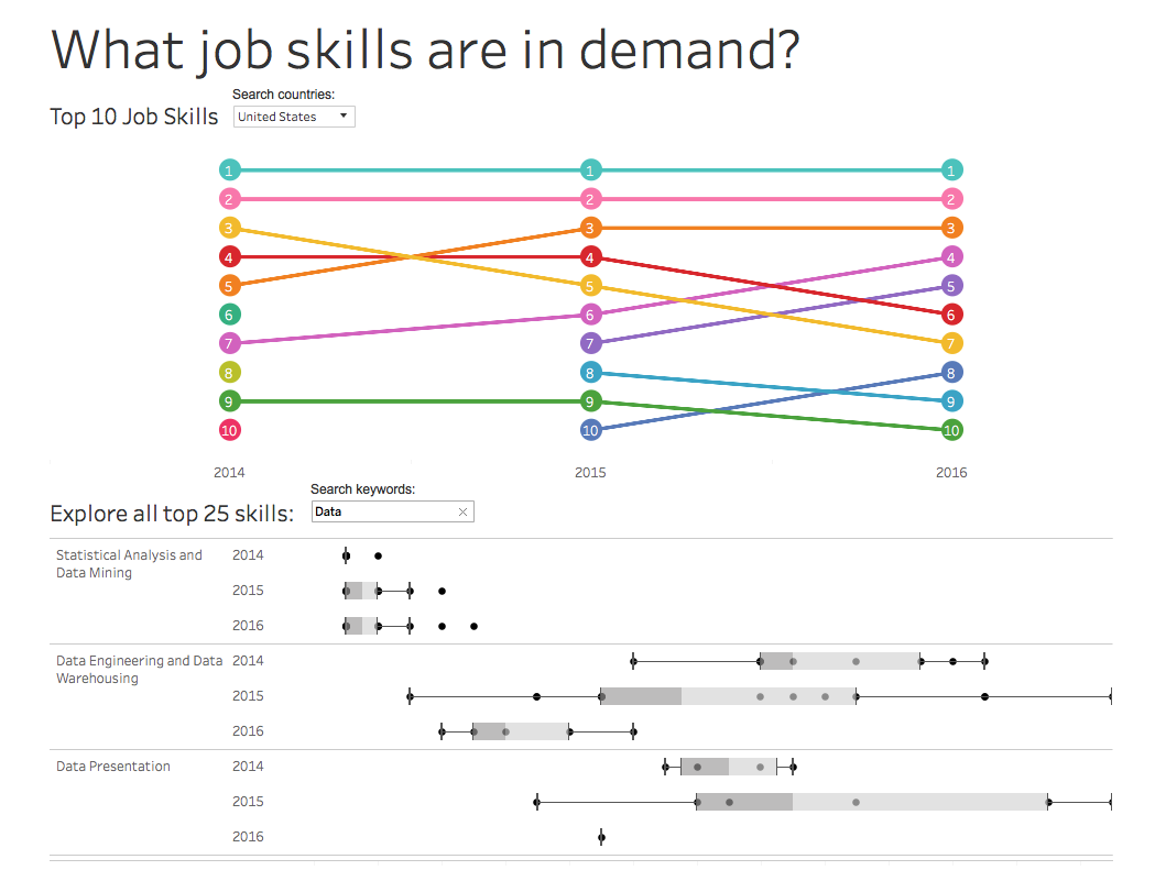 Skills in demand original vizz